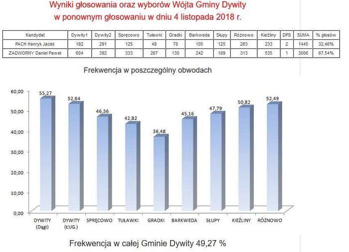 wyniki-wyborow-dywity