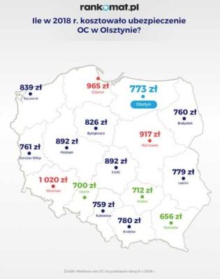 oc-olsztyn