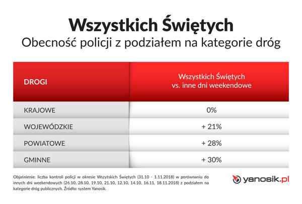 Wszystkich_Swietych_Kontrole _policji_tendencje
